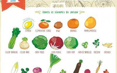 Les fruits et légumes de février