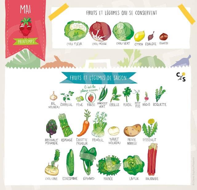 Les fruits et légumes de mai